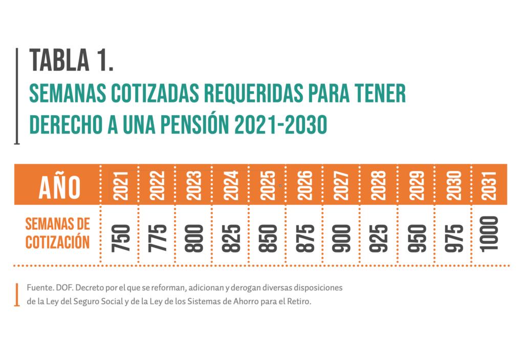 Tabla 1. Semanas cotizadas requeridas para tener derecho a una pensión 2021-2030