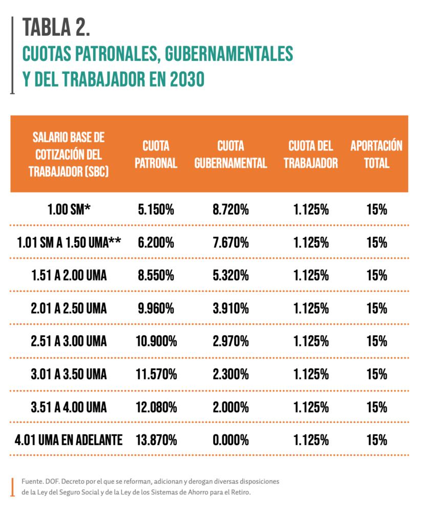 En la tabla 2 se muestran los porcentajes de aportación que estarán vigentes en 2030.